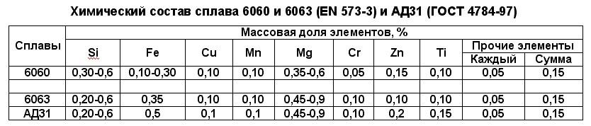 химический состав и прочность алюминия